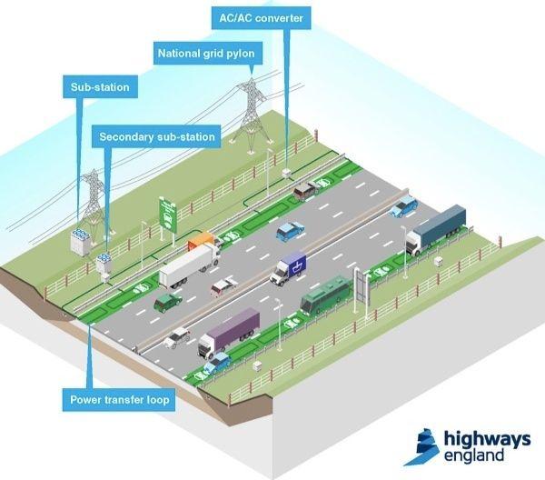 Engenheiros britânicos criam rodovias elétricas
