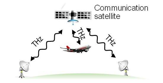 Terahertz deixa satélites tão rápidos quanto fibras ópticas